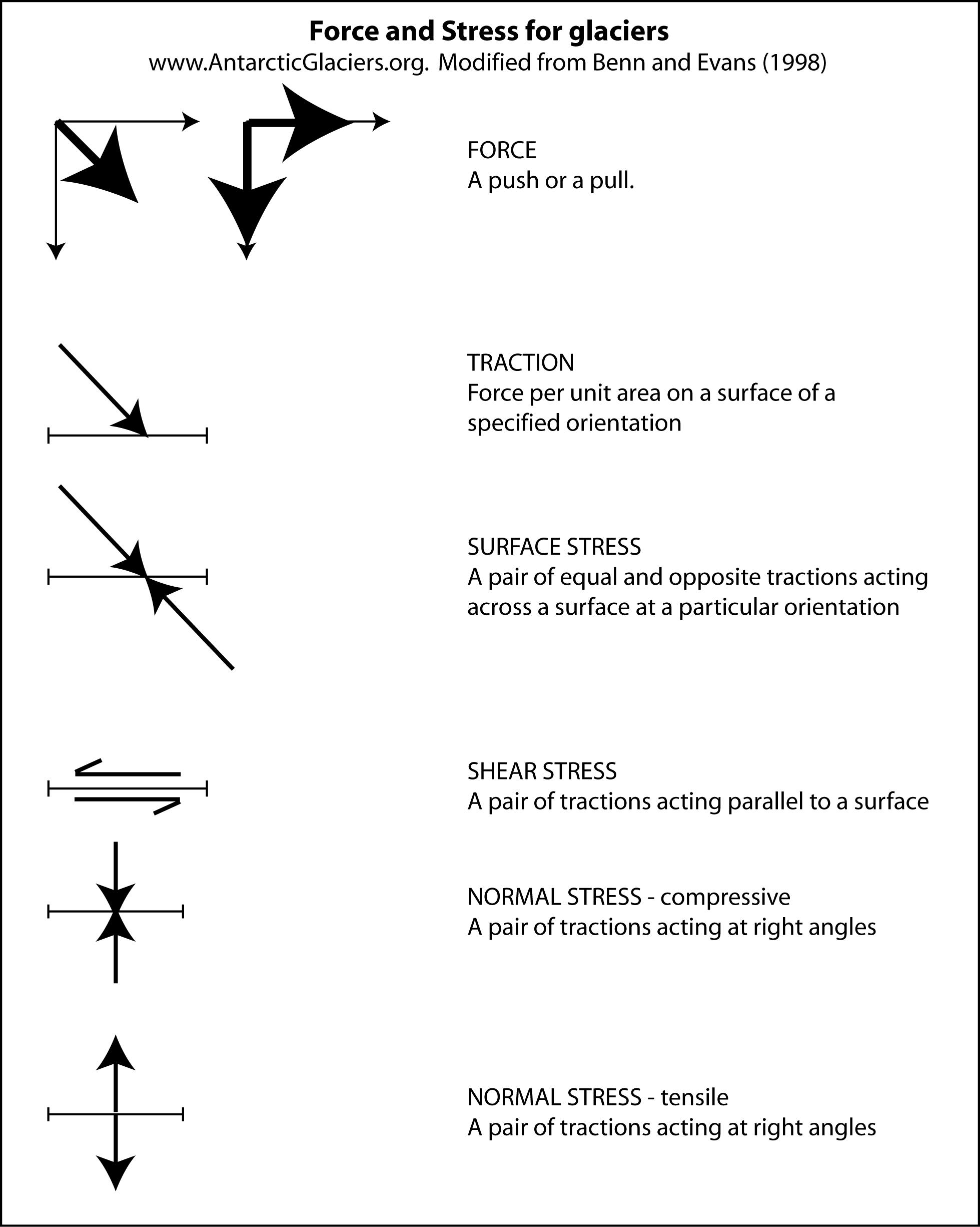 Stress–strain curve