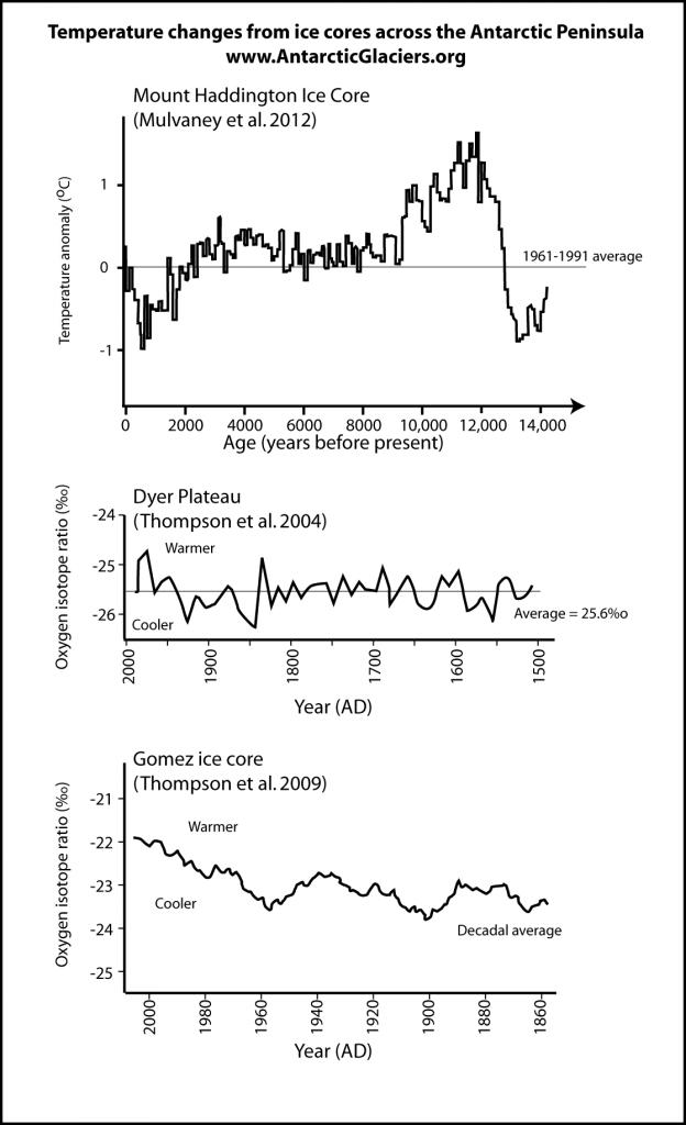 Ice core temperature records from the Antarctic Peninsula
