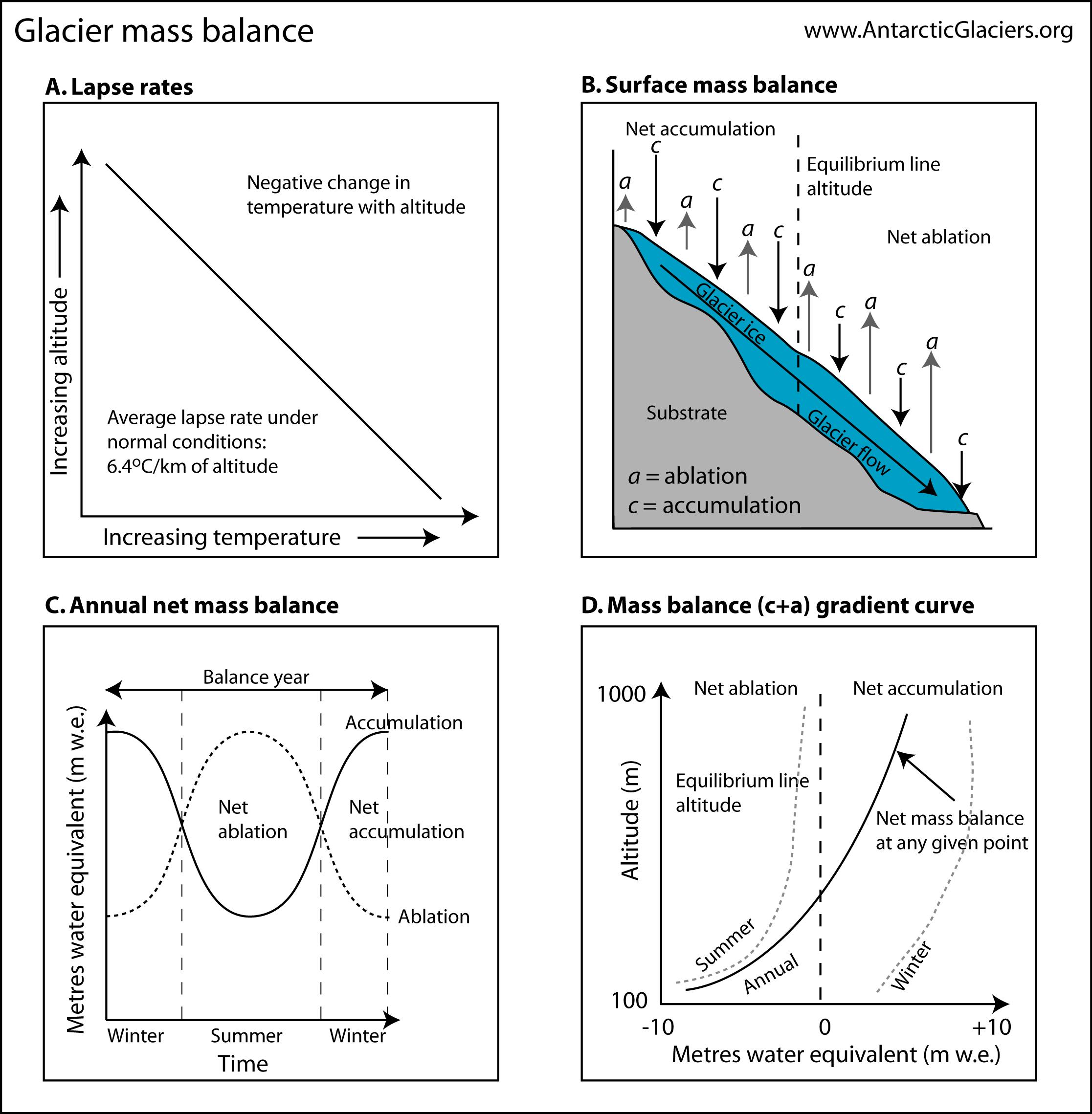 Principles of glacier mass balance