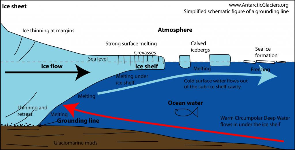 Simplified cartoon of a grounding line